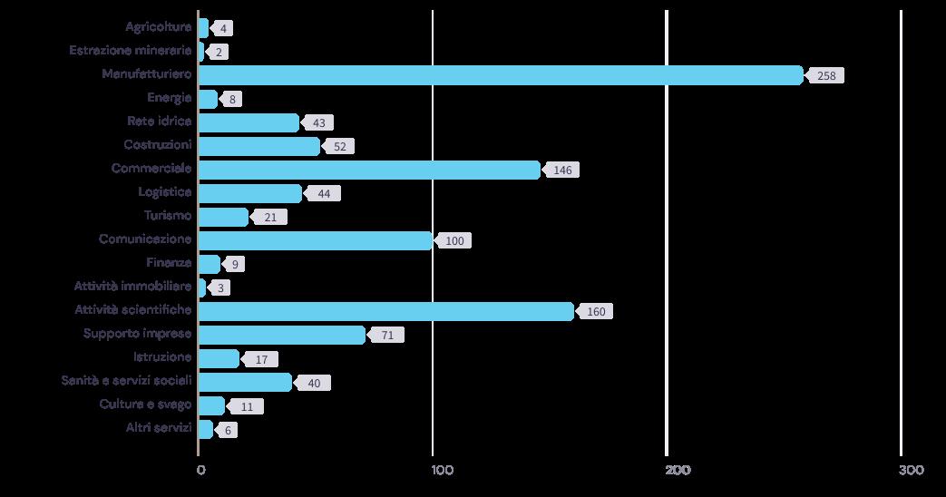 In quale settore è più presente la CSR