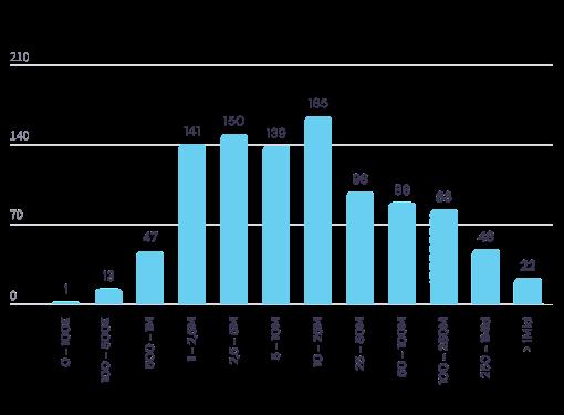 Che dimensioni economica hanno le aziende che fanno CSR