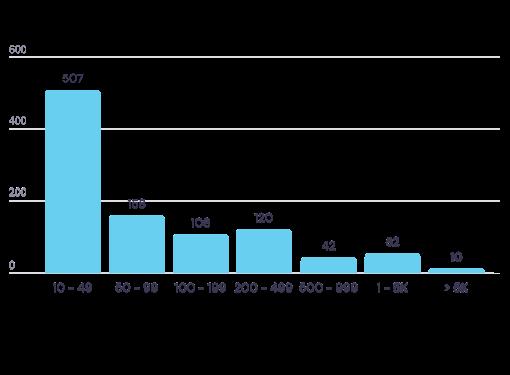 Che dimensione organizzativa hanno le aziende che fanno CSR