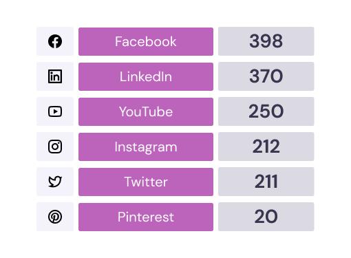 Online, dove sono le aziende che fanno CSR